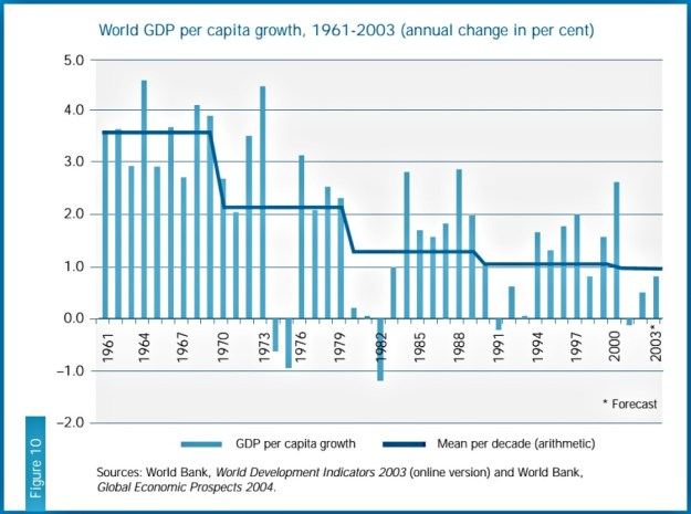 Growth of world real GDP per capita