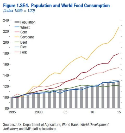 Population and food growth
