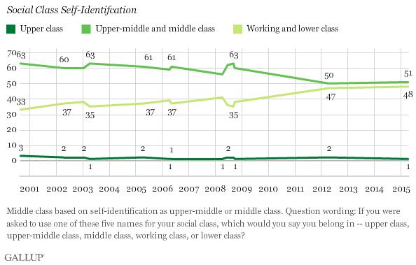 Gallup: social class self-identification
