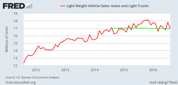 Light vehicle sales - September 2016