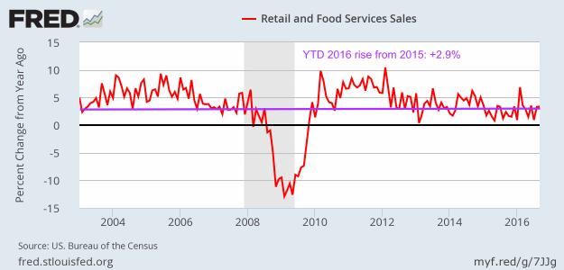 Retail Sales - September 2016