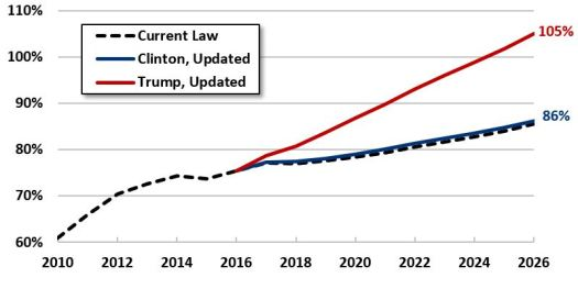 Debt to GDP of Trump and Clinton