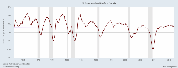 Employment growth through November 2016