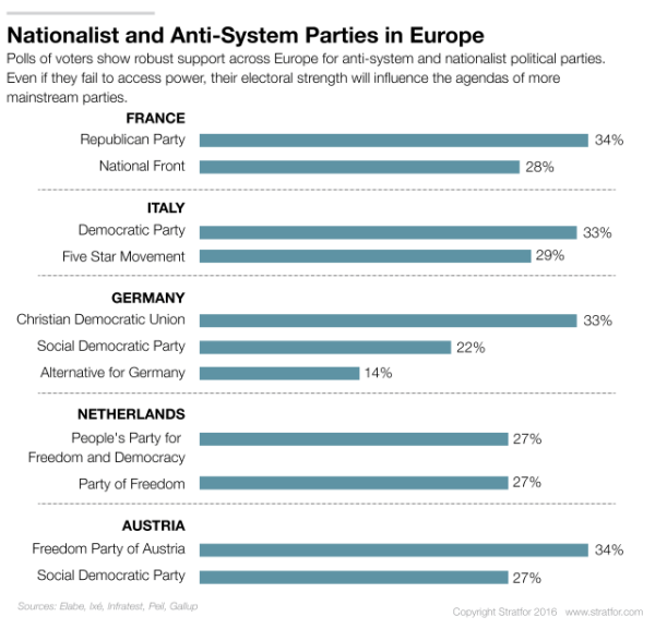 Nationalist and anti-system parties in Europe