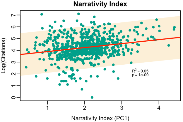 Narrative strength vs. number of citations