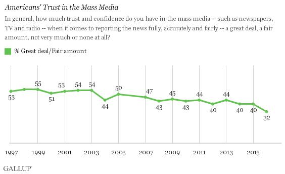Gallup: confidence in news media