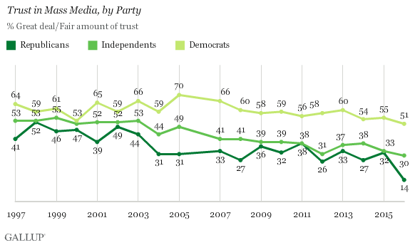 Gallup poll: confidence in the news media, by party