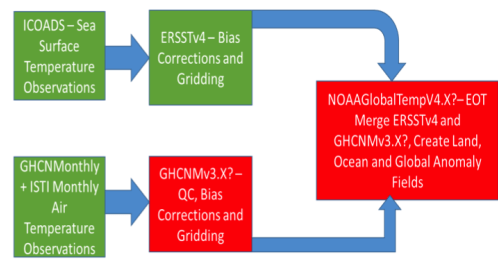 Generic data flow for NCDC/NCEI surface temperature products.