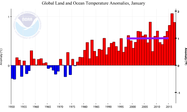 NOAA Global temperatures for months of January