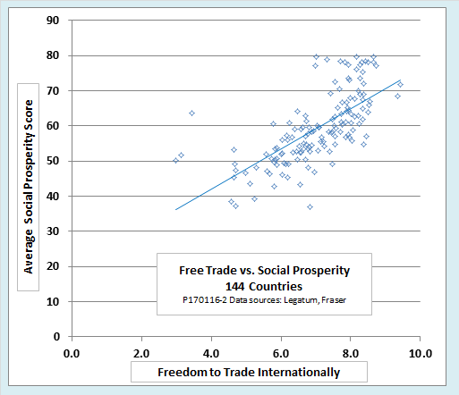 Graph of Trade vs. Social Prosperity