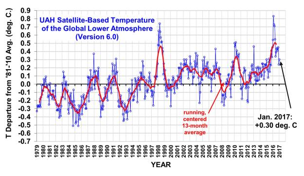 UAH satellite temperature record - January 2017