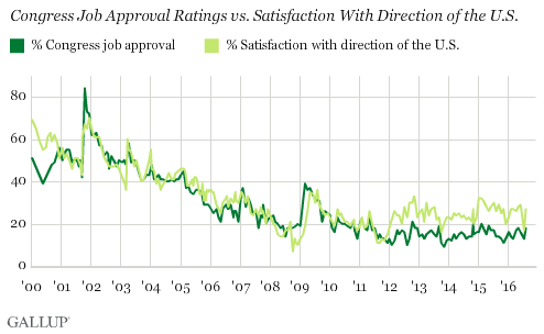Gallup: confidence in Congress, August 2016