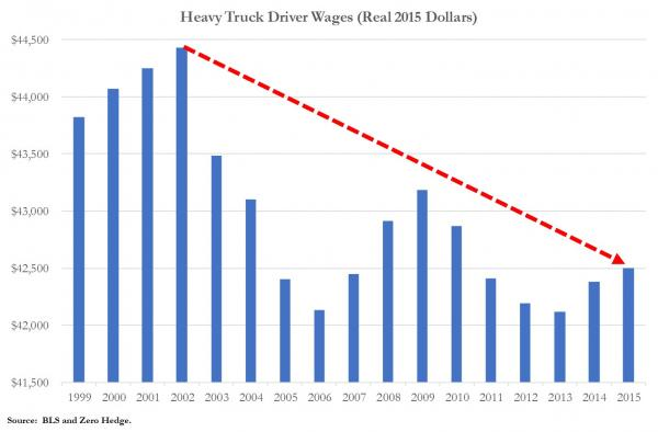 Heavy Truck Driver Real Wages