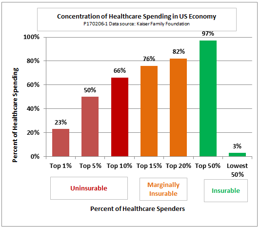 Spending on health care