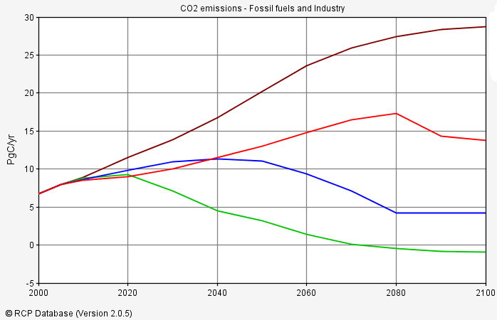 RCPs - CO2 emissions from fossil fuels