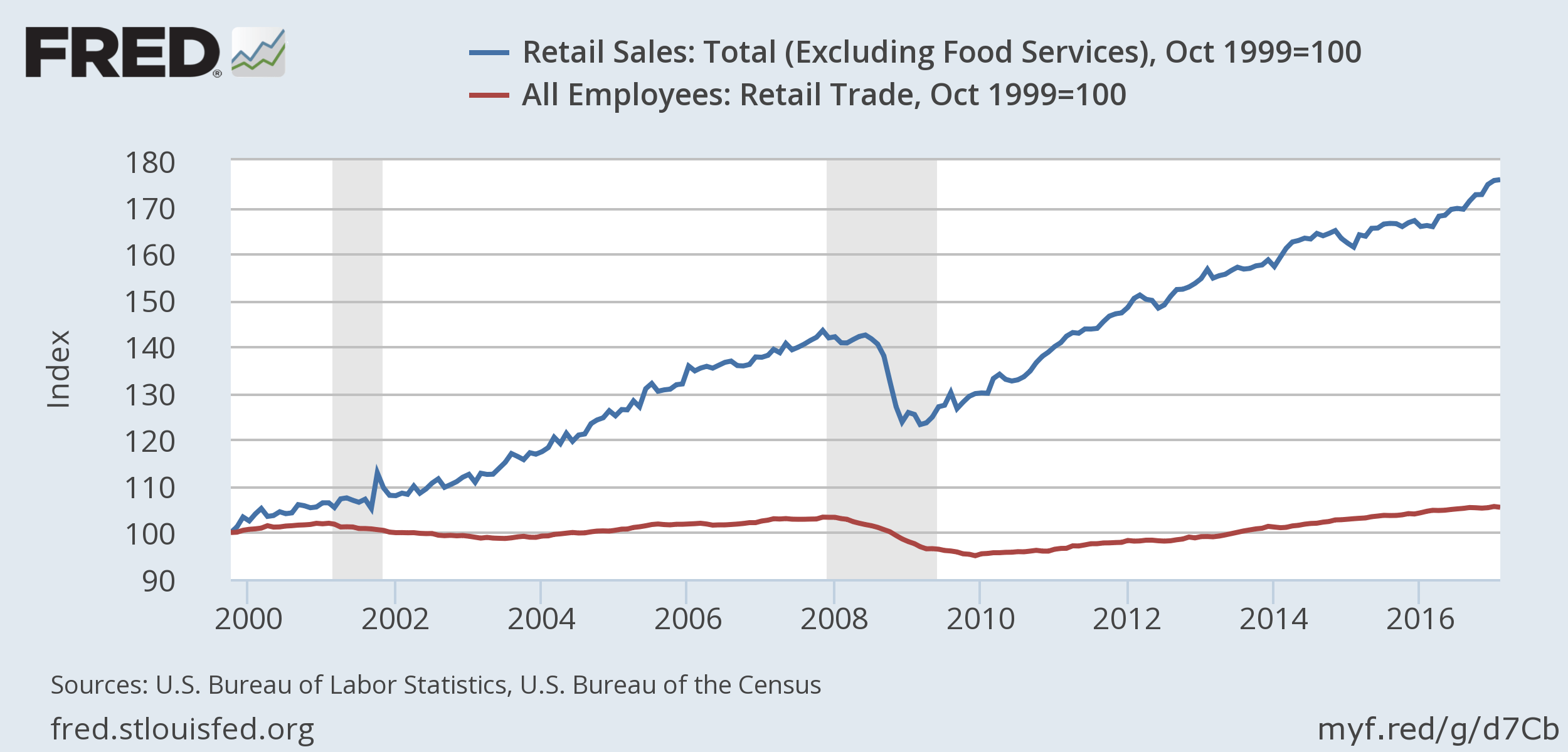 The new industrial revolution hits retail prepare for mass firings retail sales and retail employment fandeluxe Images