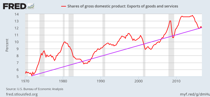 Exports as a percent of GDP