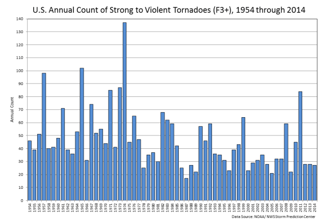 US strong tornadoes (EF3-EF5) 1954-2014