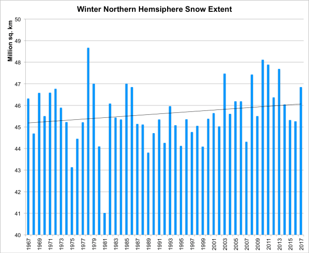 Winter Northern Hemisphere Snow Extent