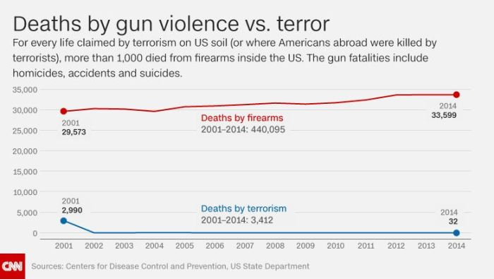 CNN: Deaths by guns vs. those by terrorism