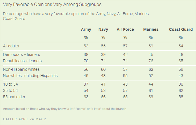 Gallup - favorable view of the military