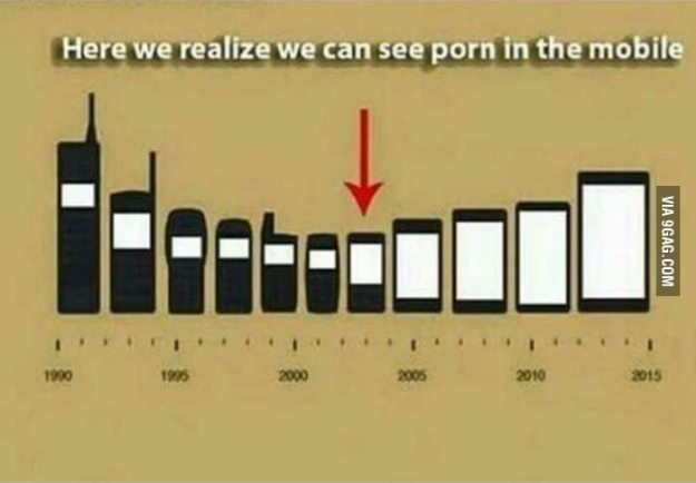 Porn in the mobile world