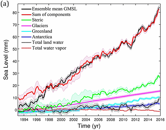 """From Dieng et al """"New estimate of the current rate of sea level rise from a sea level budget approach"""" in GRL, 28 April 2017."""