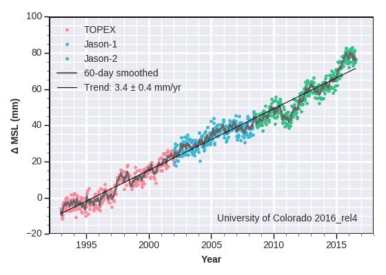Global Mean Sea Level - CU Sea Level Research Group