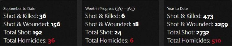 Chicago Homicide Scores - 19 September 2017