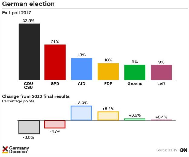 Bundestag election results per CNN