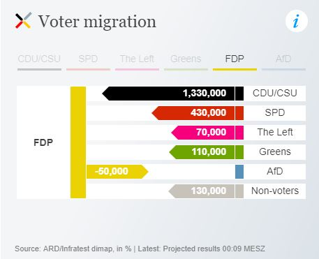 Sources of FDP votes - per DW.