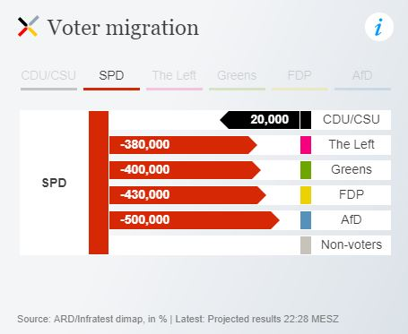 Sources of SPD losses - from DW.