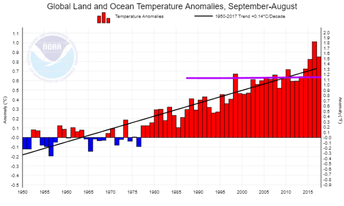 Global Surface Temperature from NOAA
