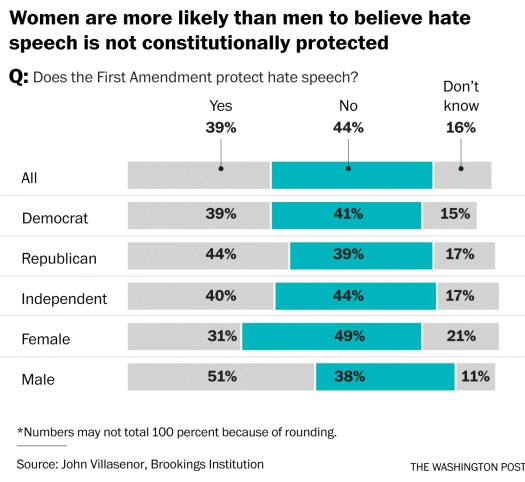 Brookings Study - Hate Speech punishment - Women