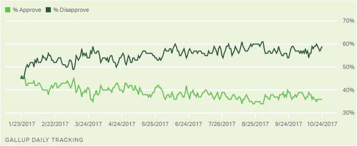 Gallup - Trump approval poll - 25 Oct 2017