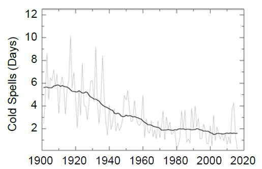 Figure 6.4: Observed changes in cold waves in the contiguous United States.