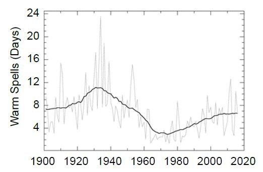 Figure 6.4: Observed changes in warm waves in the contiguous US.
