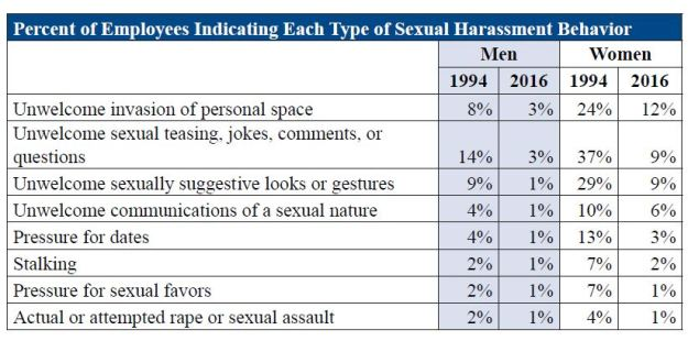 Details of the 2016 Survey of Federal Employees about Sexual Harassment