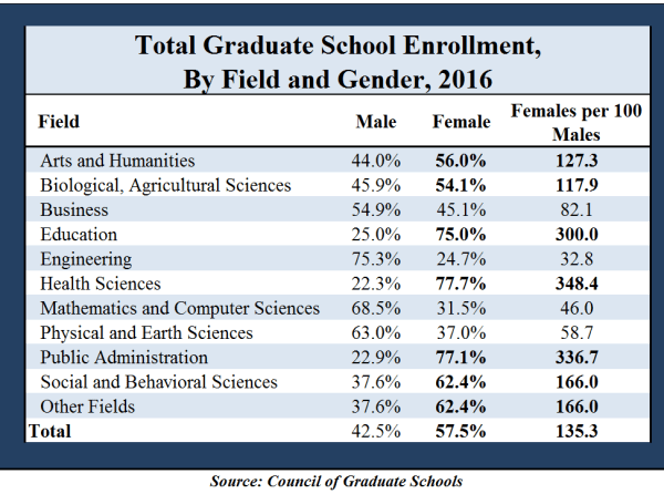 Enrollment in graduate school by gender and field