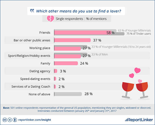 Reportlinker: survey where people find lover