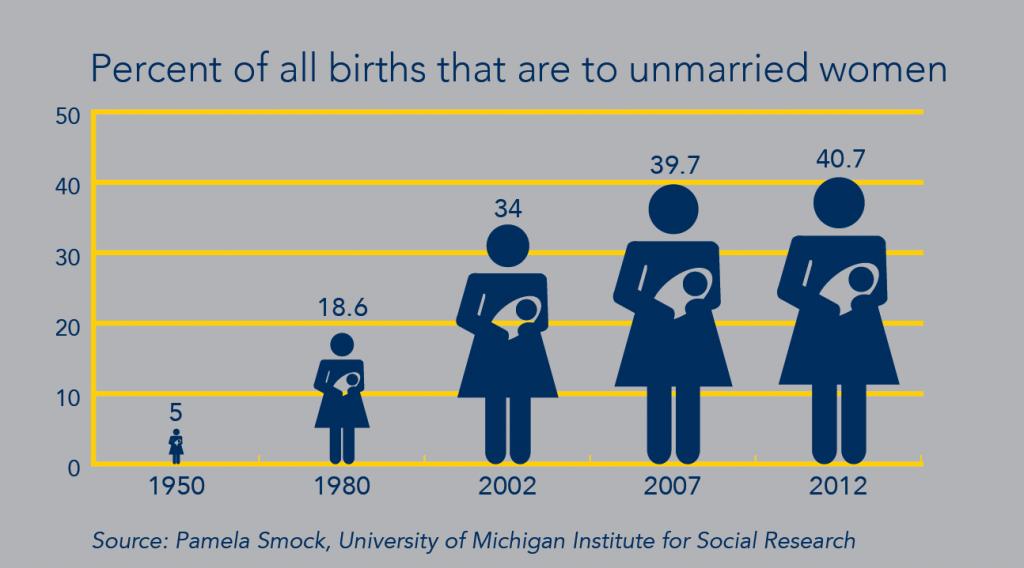 Births to unmarried women