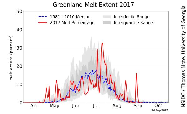 NSIDC: Greenland daily melt plot in 2017