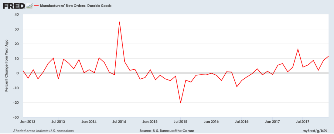 New orders for durable goods