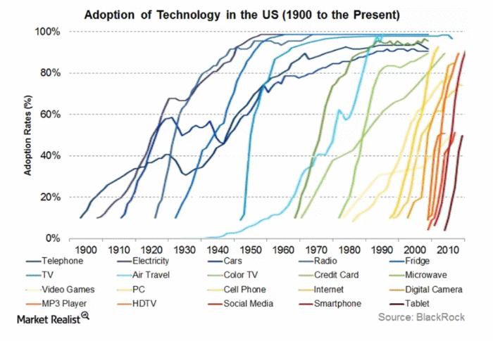 Technology Penetration Curve