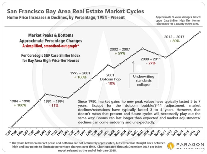 Case Shiller home prices in the San Francisco Bay Area