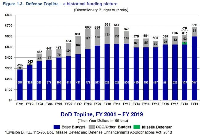 DoD historical spending