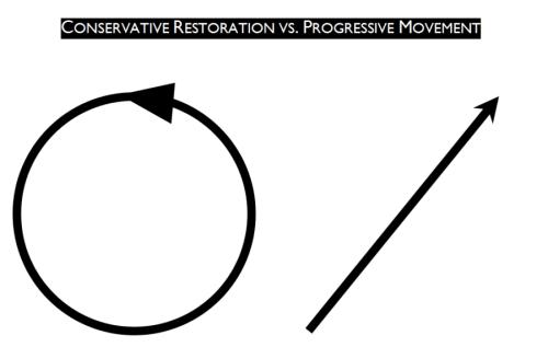 Restoration vs progressive movement