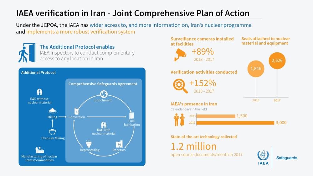 IAEA verification process for Iran