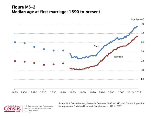 Median Age of First Marriage 1980 to 2017