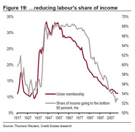 Labor unions and Income - OECD
